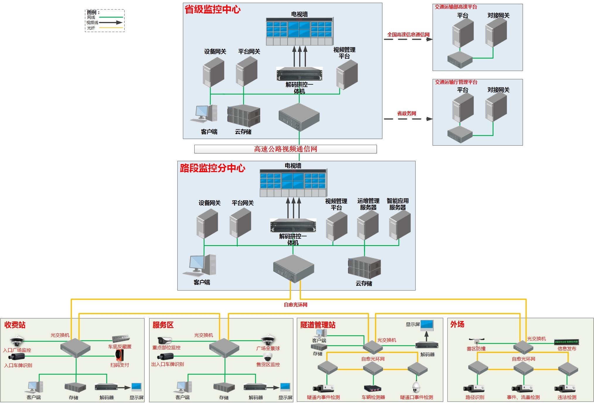 视频加密传输-高速公路视频监控.png